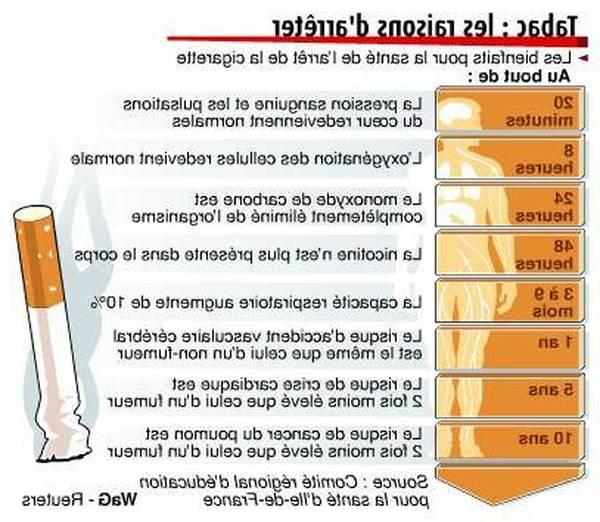 arret tabac douleur poitrine